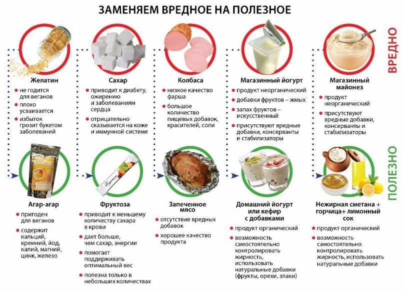Вредная и полезная пища