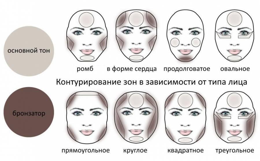 Скульптурирование в зависимости от типа лица