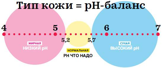 pH-баланс разных типов кожи