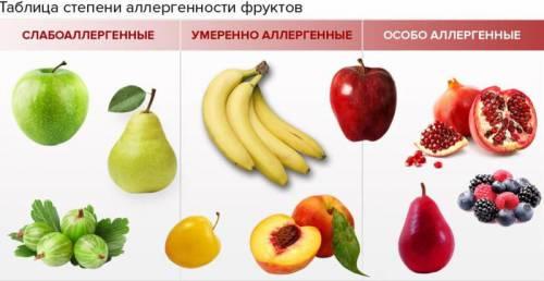 Аллергические фрукты