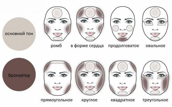 Контурирование разных типов лица