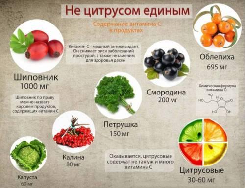 Продукты, содержащие витамин C