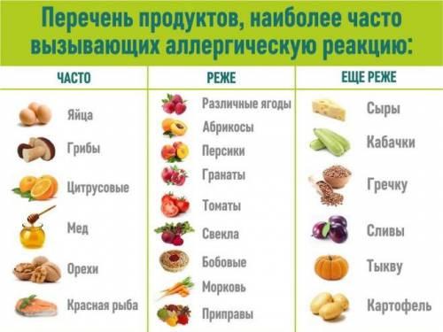 Таблица аллергенности продуктов